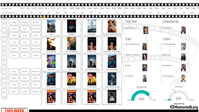 The MovieDB Report