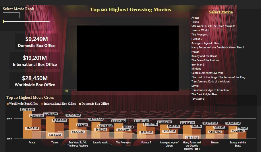 View Highest Grossing Movies trailer using What-If