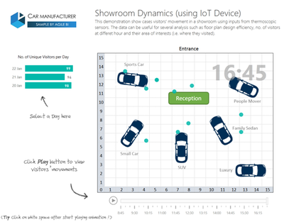 Vehicle Showroom Dynamics Based on IoT Device