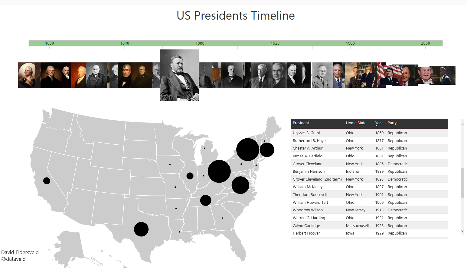 US Presidents Timeline