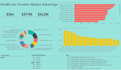 Healthcare Provider Market Advantage