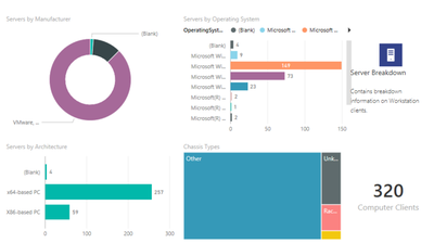 System Center Configuration Manager Dashboard