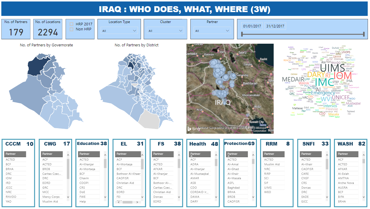 IRAQ : WHO DOES, WHAT, WHERE (3W)