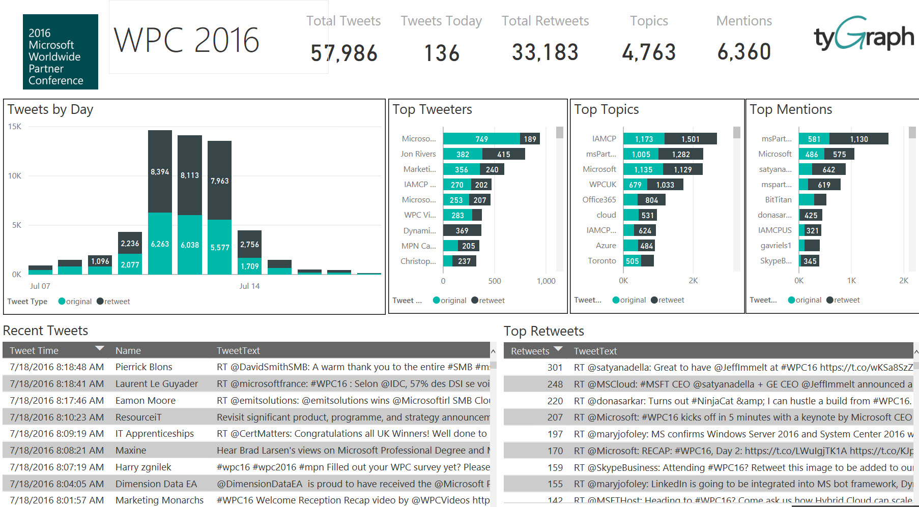 Microsoft Worldwide Partner Conference Twitter Analysis