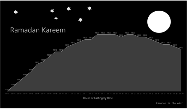 Ramadan with Power BI