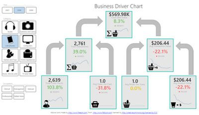 Business Driver Chart