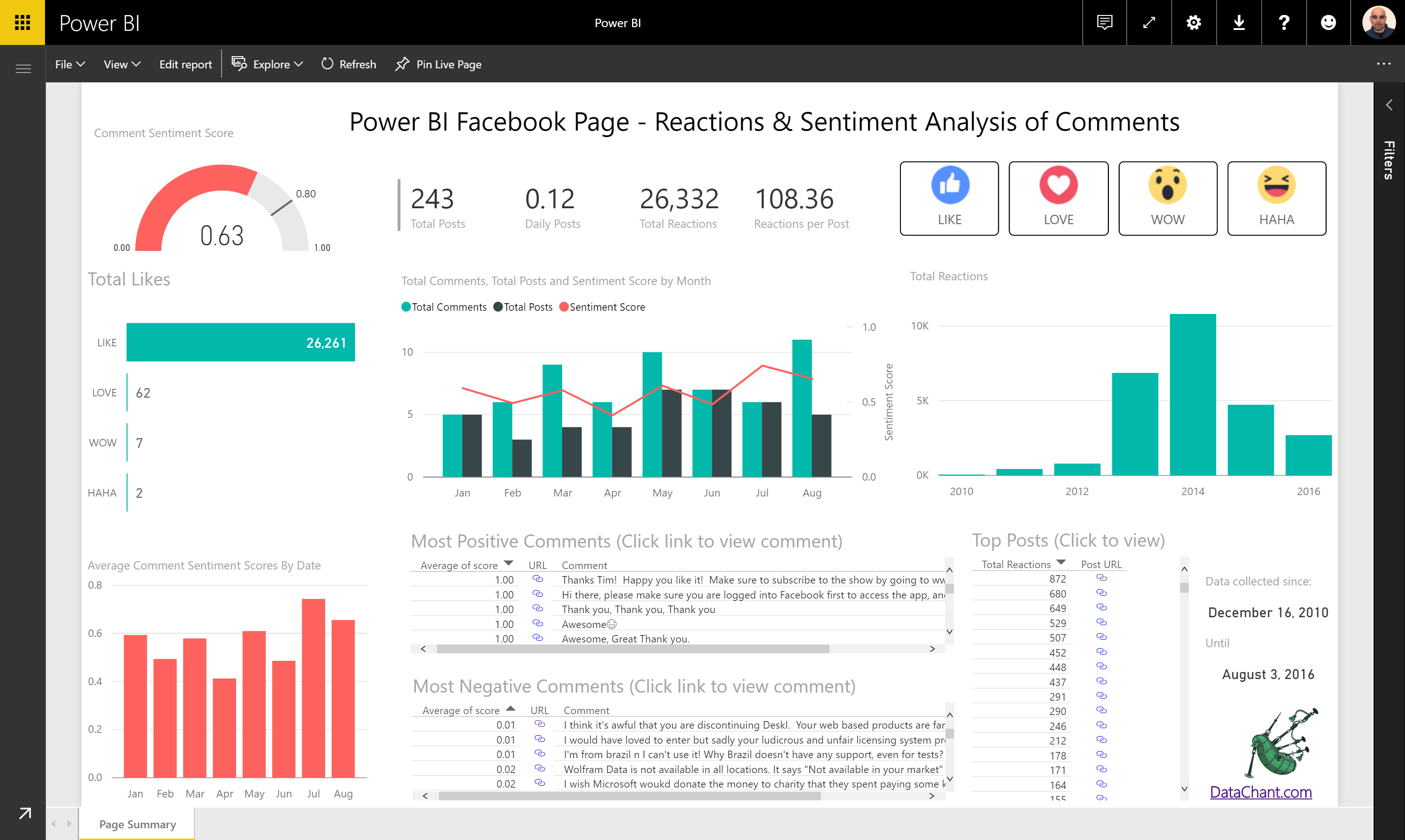 Sentiment Analysis of Comments & Reactions to Power BI Facebook Posts