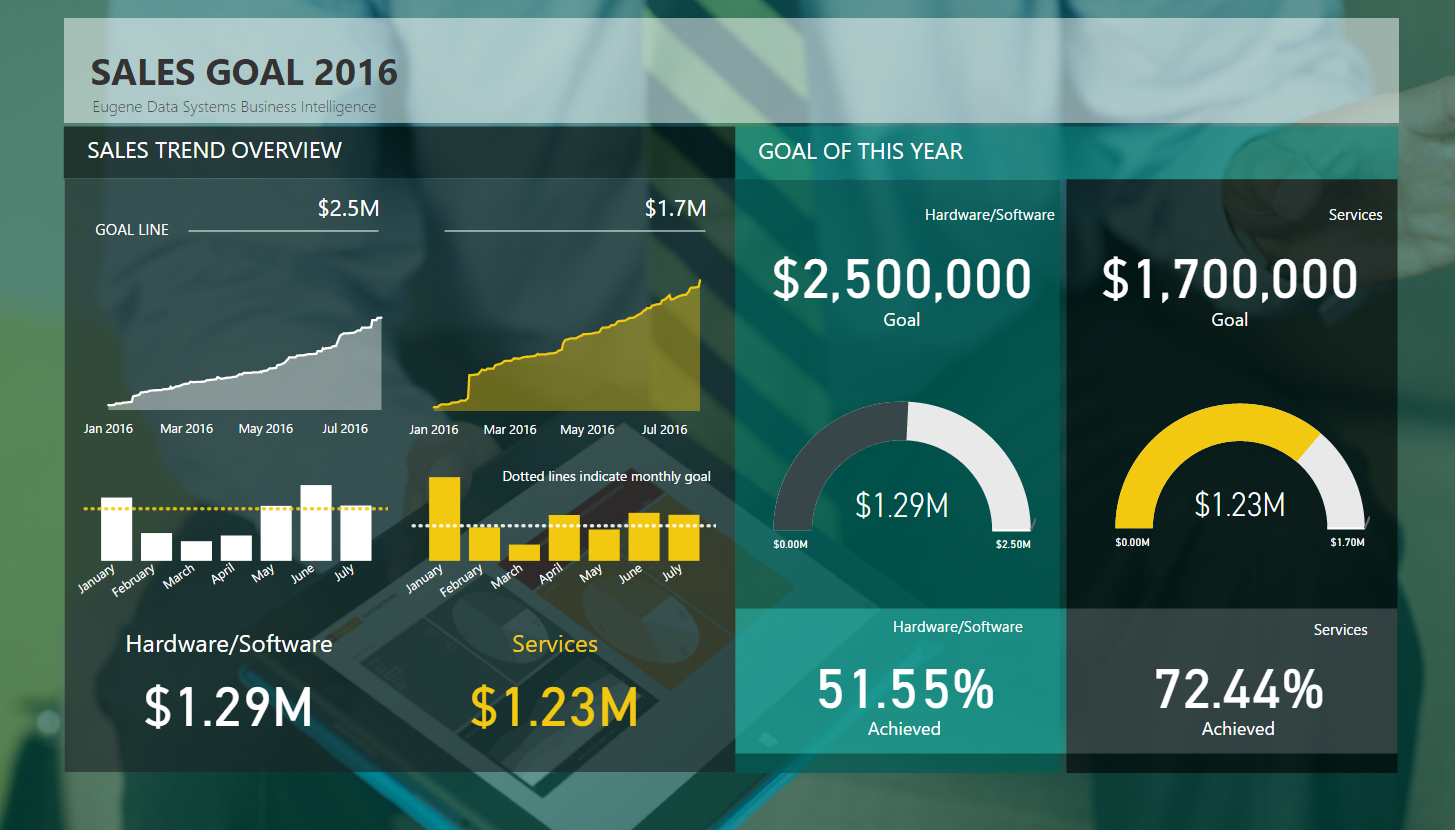 Data Stories Gallery Microsoft Power Bi Community