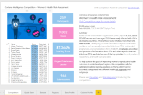 Cortana Machine Learning Competition - Womens Health Risk Assessment - Power BI Companion
