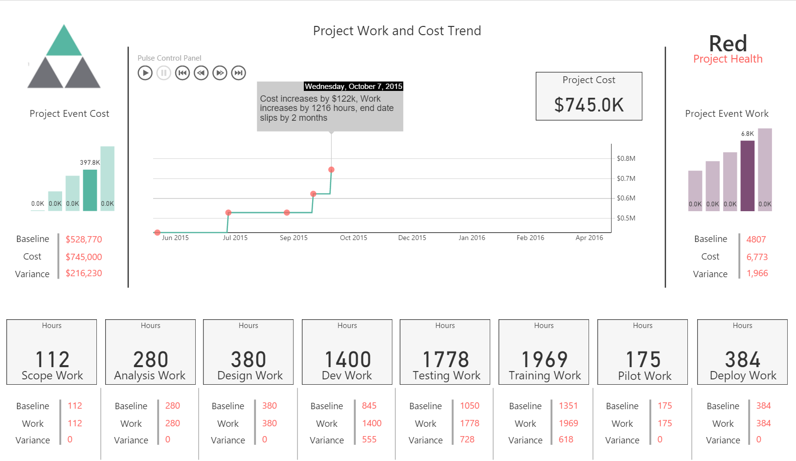 Project Work and Cost Trend