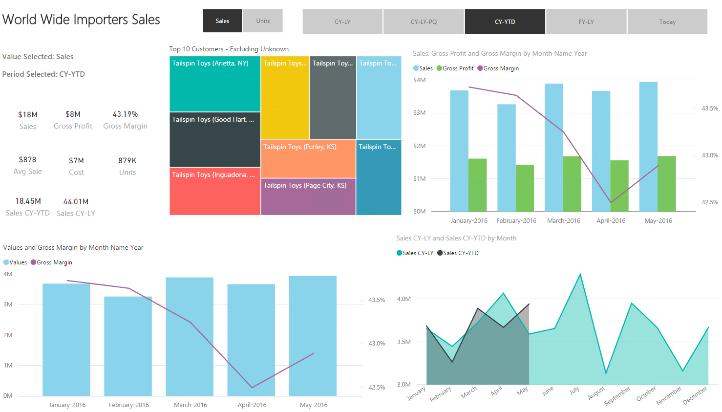 Create Dynamic Periods for Fiscal or Calendar Dates and Dynamic Month Names for Charts