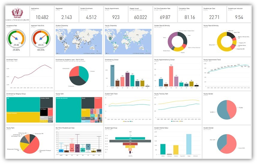 Worst Power BI Report......Ever.
