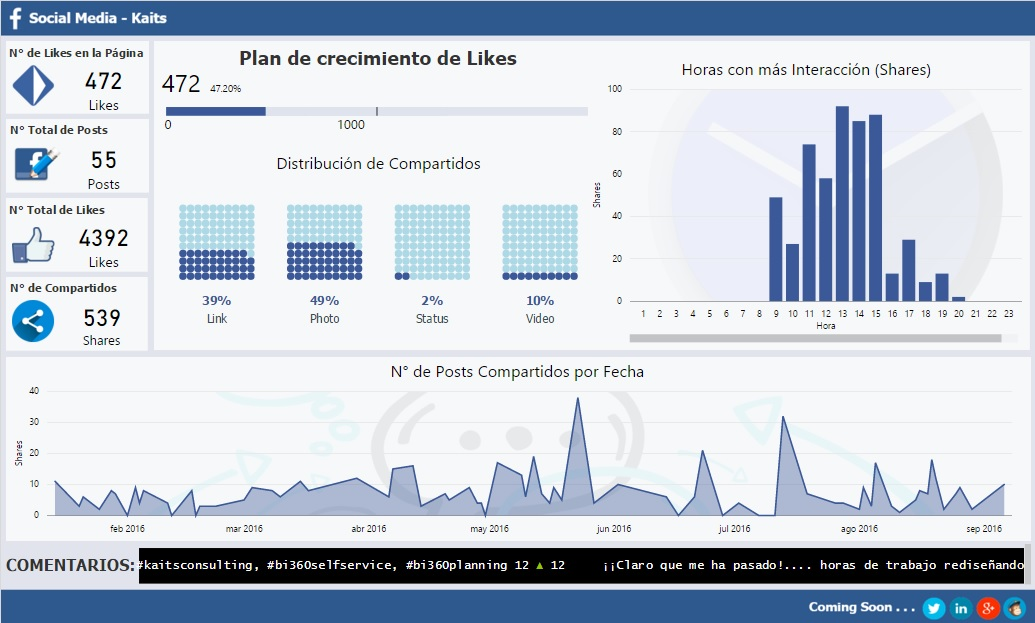 Facebook - Social media Analytics