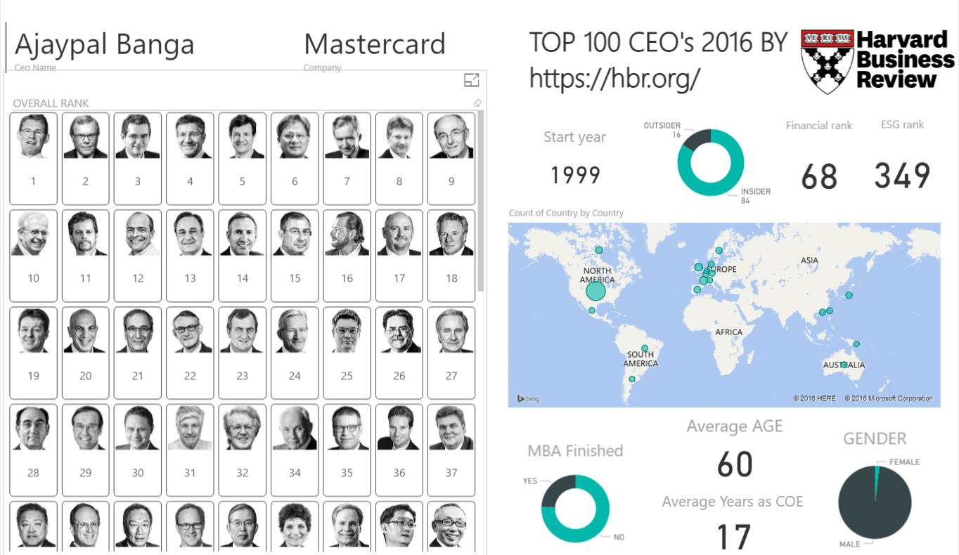 TOP 100 CEO's in 2016 by HBR