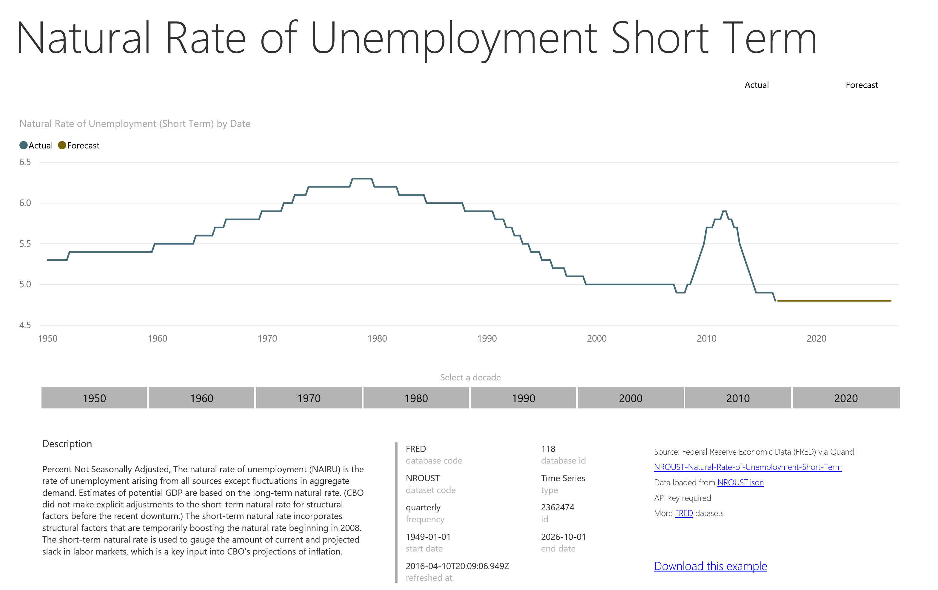 Natural Rate of Unemployment Short Term