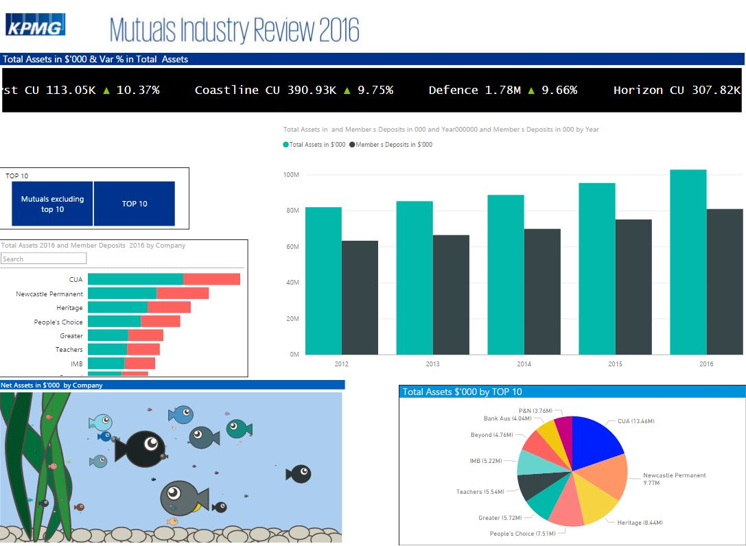 Mutuals Industry Review 2016