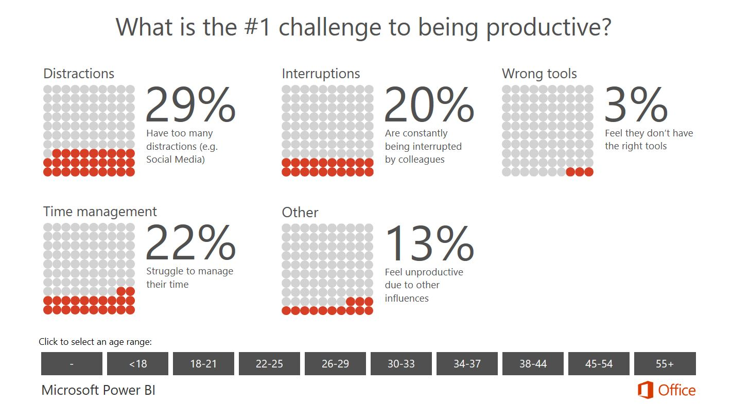 Mastering Your Productivity in 2017 Survey by Levo and Microsoft Office
