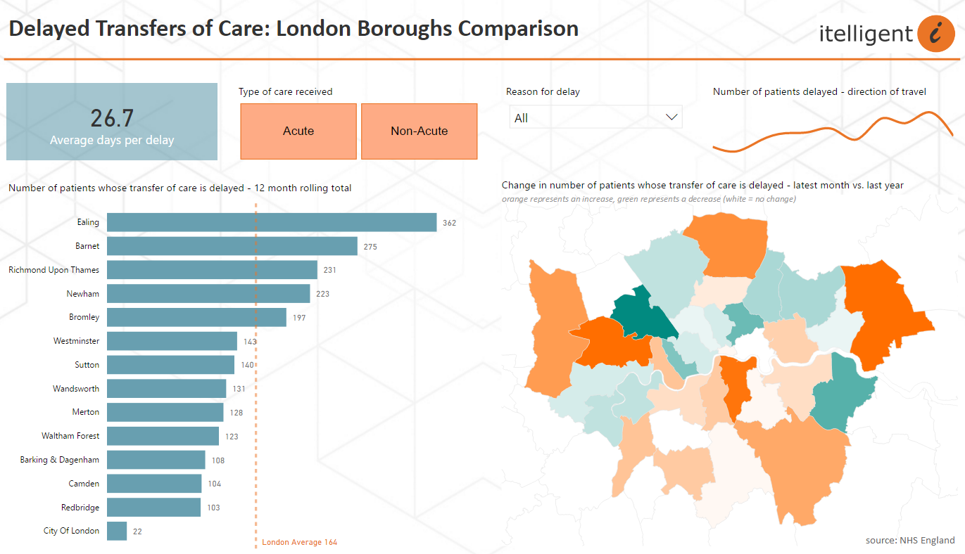 Local Authority Performance - Delayed Transfers of Care