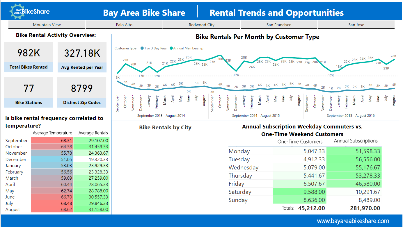 Rental Trends and Opportunities - Bay Area Bike Share