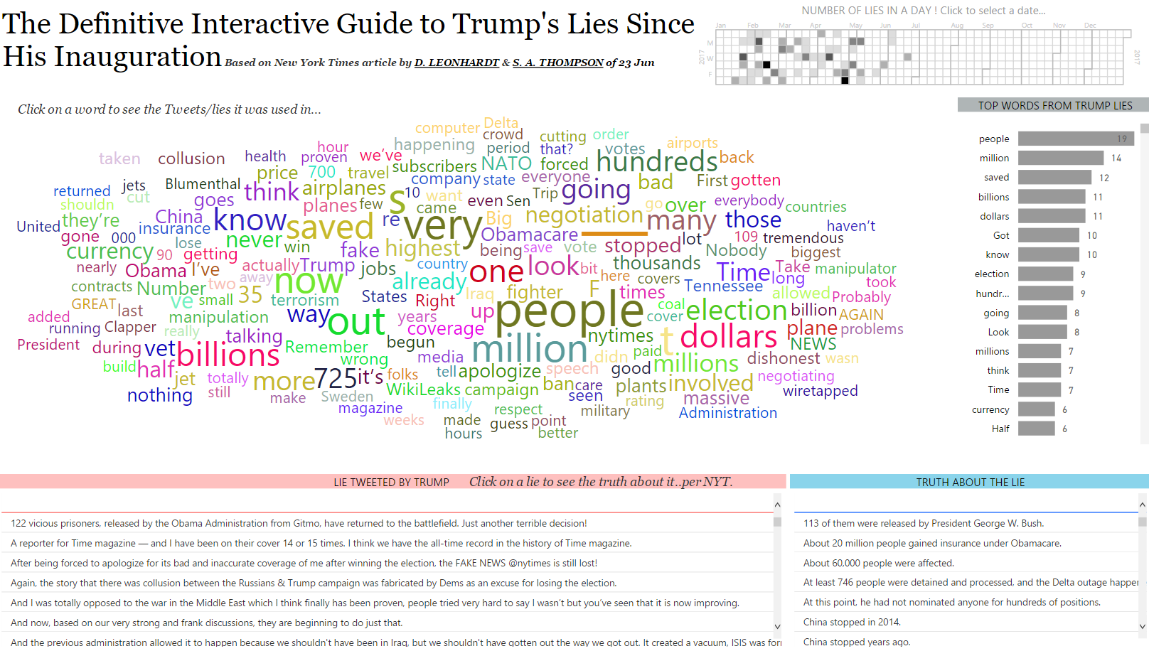 Definitive Interactive Guide to Trump's Lies Since His Inauguration