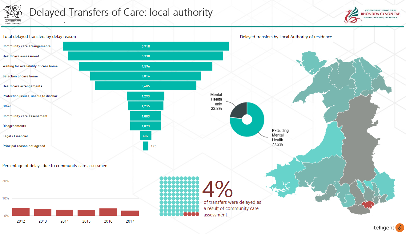 Adult Social Care for Welsh Local Authorities - 5 year trends