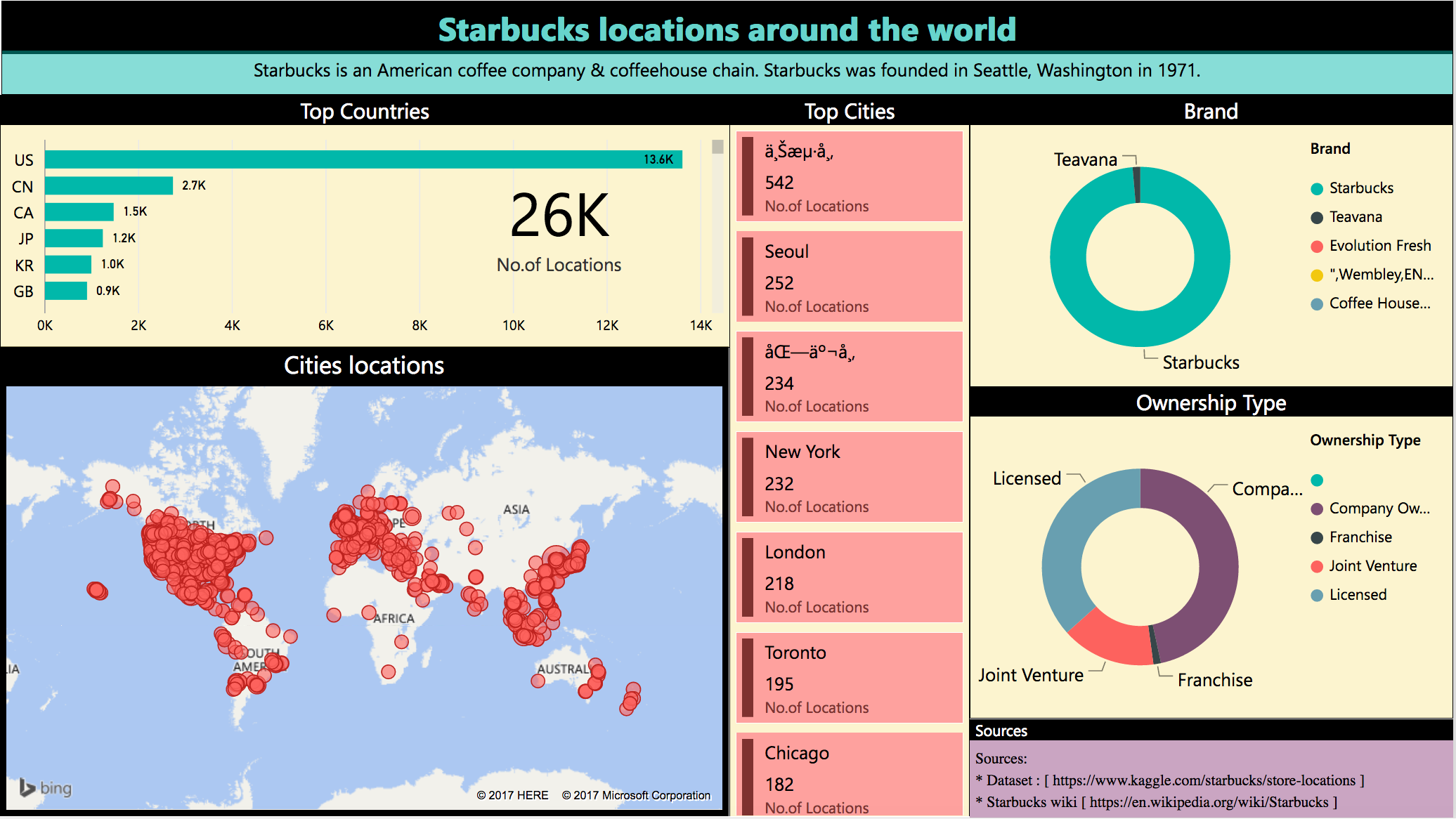 Starbucks locations around the world