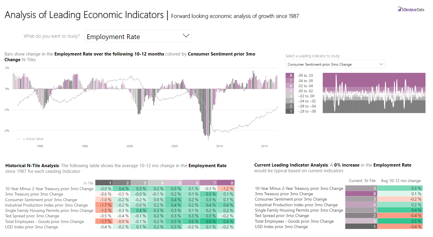 Analysis of Leading Economic Indicators by Decisive Data