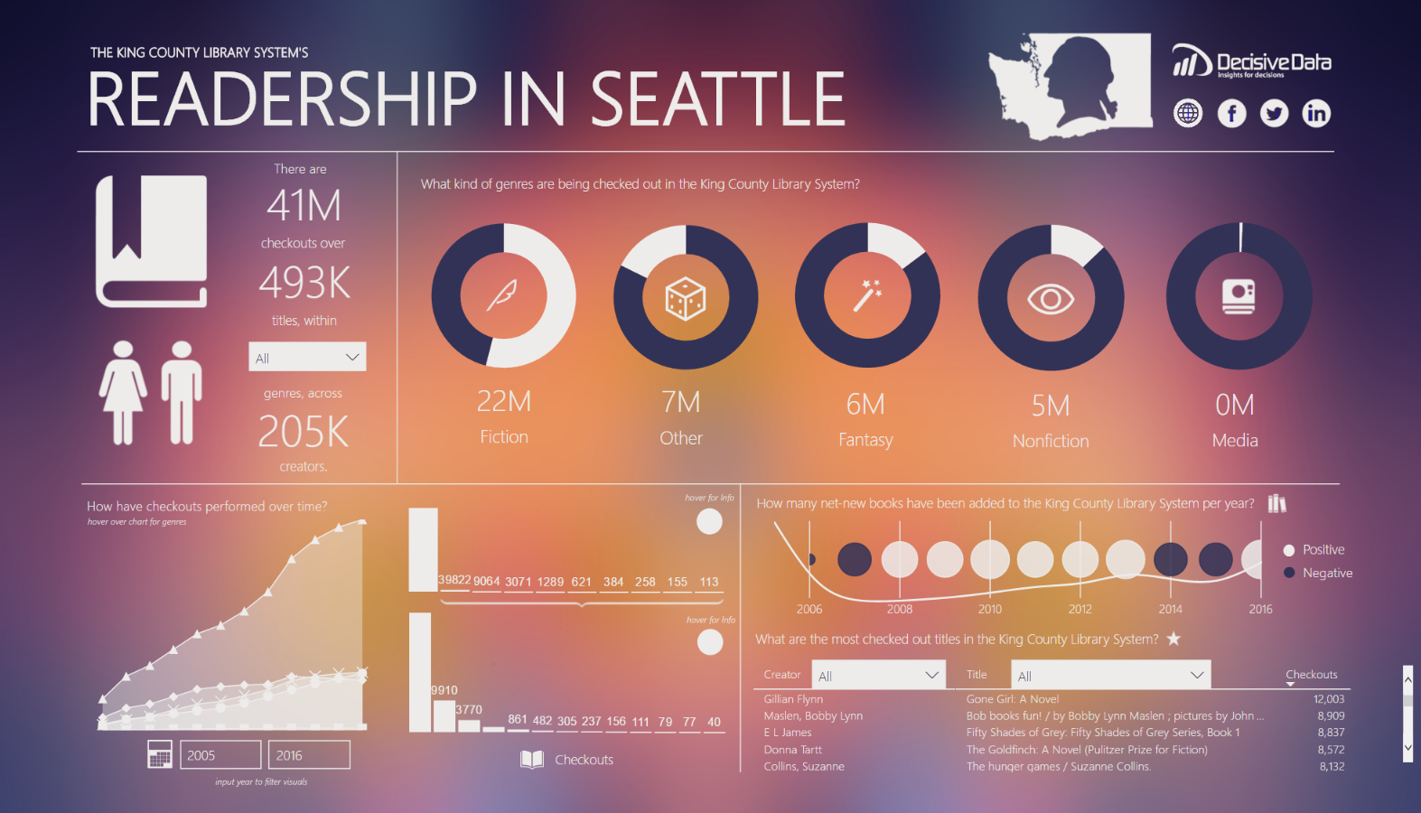 Readership in Seattle by Decisive Data