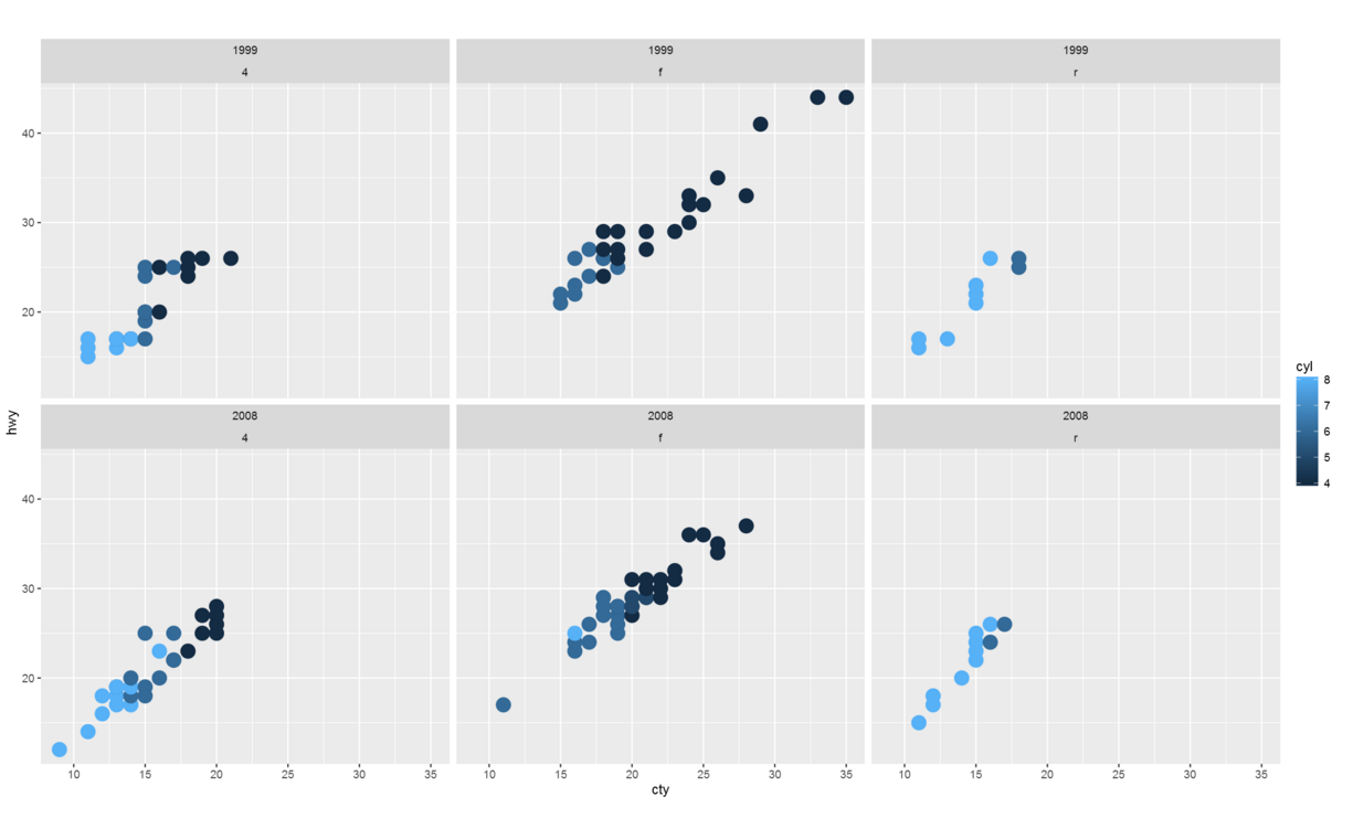 Using R scripts to show 5 different dimensions in a single Chart