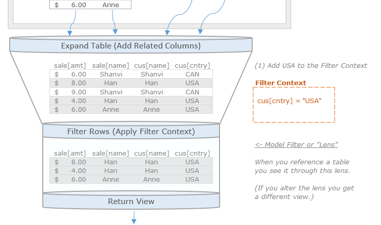 Row vs Filter Context: a Visual Guide