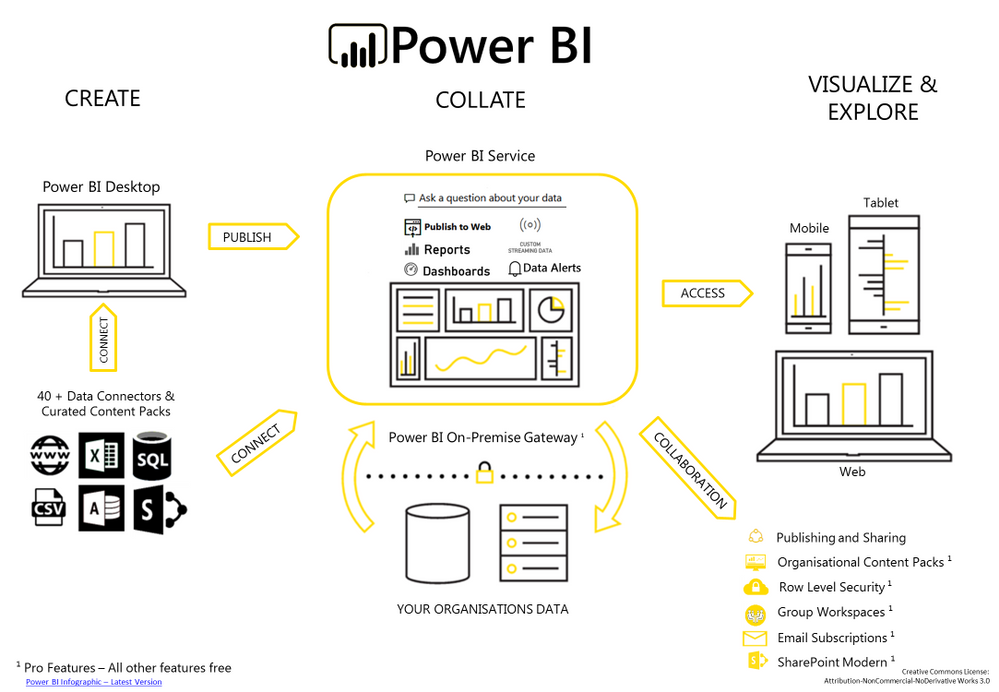 Power BI - Infographic.png