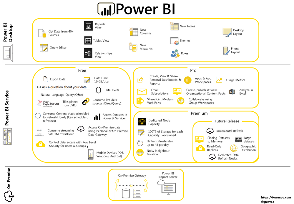Power BI - Infographic - June 2017.png