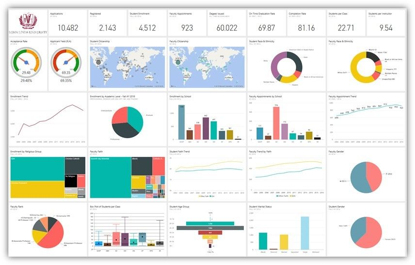 leveraging power bi on a small university campus
