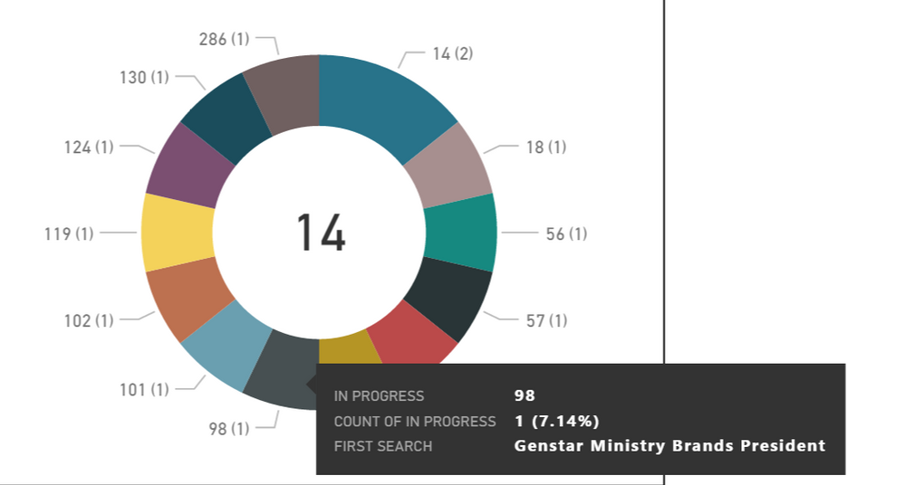 Donut Chart 2.PNG