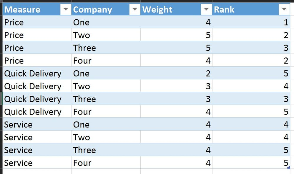 Scatter chart with several survey questions microsoft for Table survey mict go th