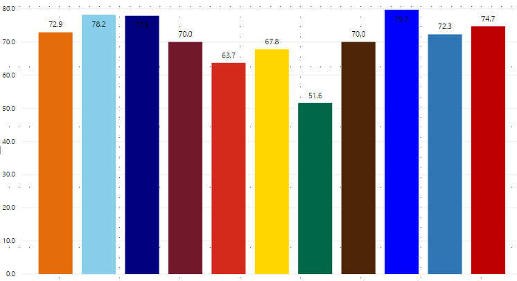 how to add axis labels in power bi