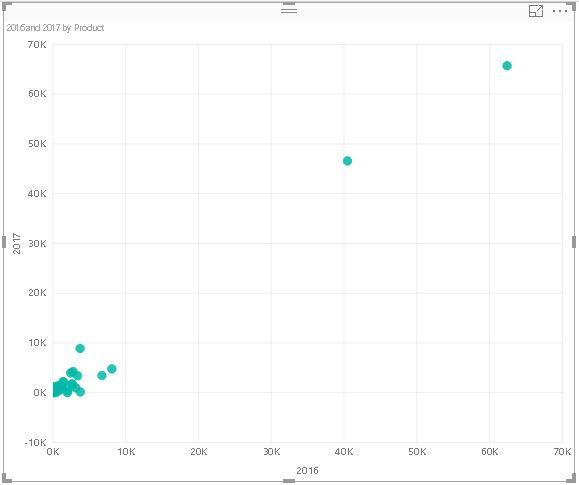 Filtering X And Y Axis In ScatterBubble Chart  Microsoft Power Bi