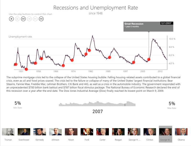 How recessions impact unemployment rate
