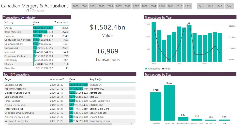 Canadian Mergers & Acquisitions Activity