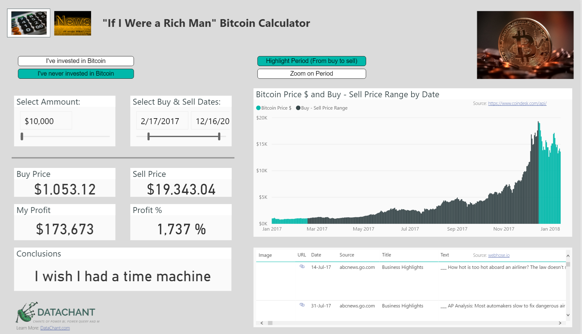 If I Were a Rich Man - A Bitcoin What-If Calculator