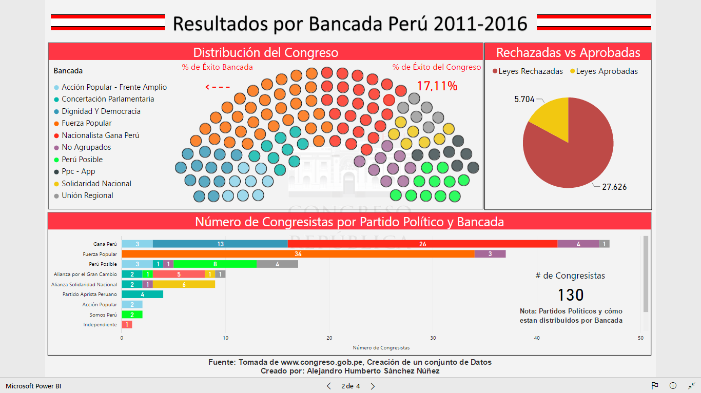 Analysis of the Congress of the Republic of Peru