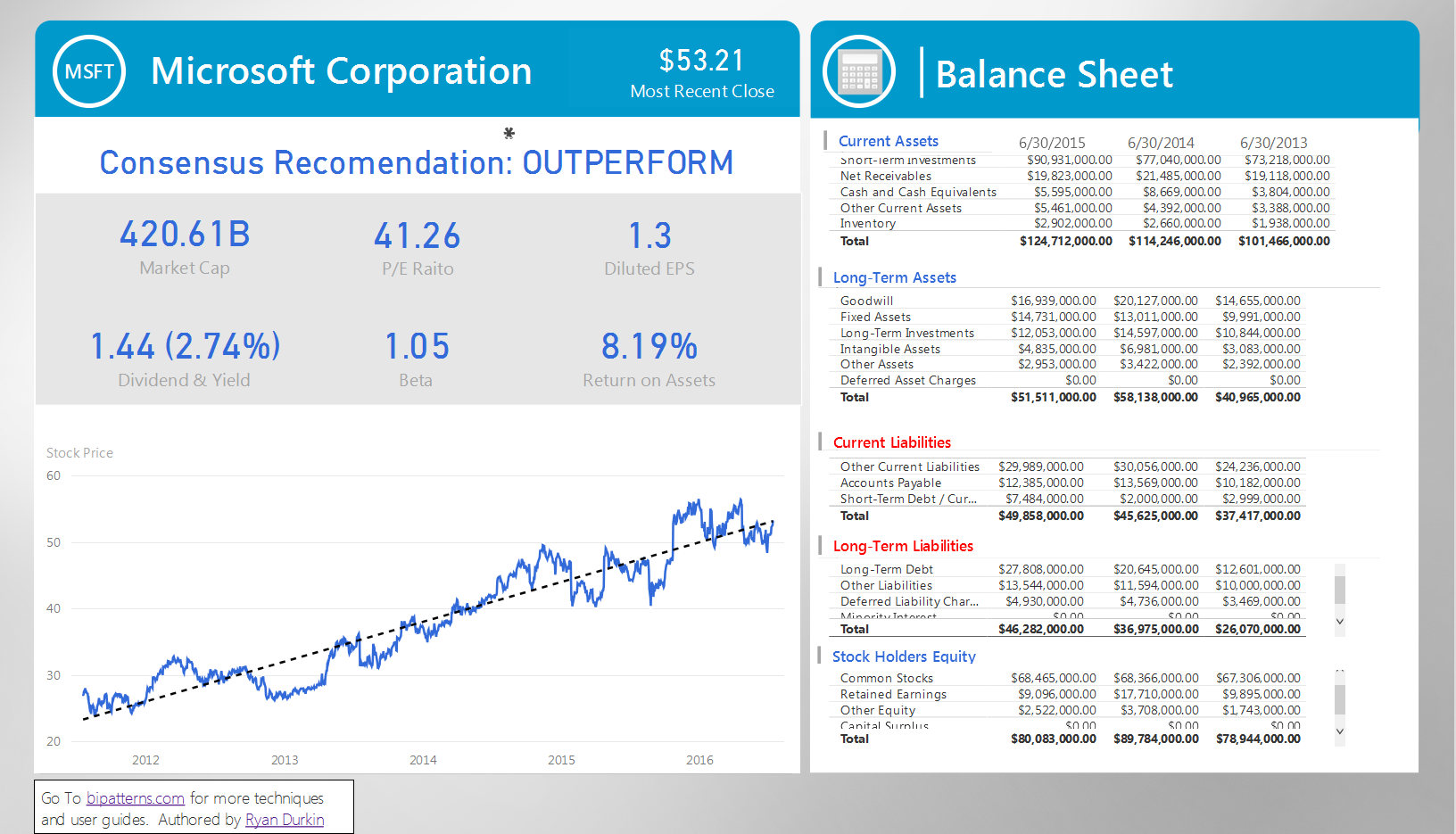Stock Analysis And Balance Sheet Microsoft Power Bi Community