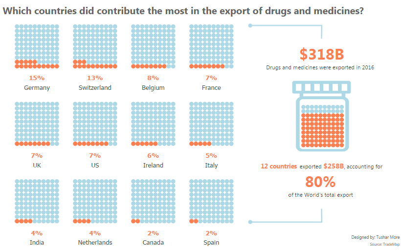 Which countries did contribute the most in the export of drugs and medicines?
