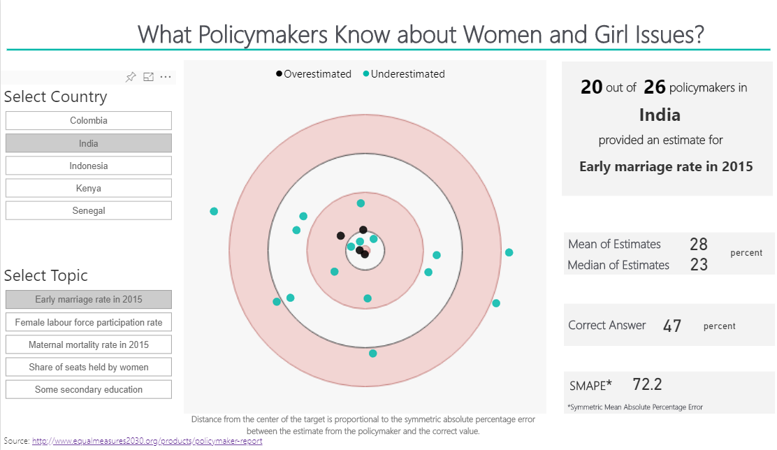 What Policymakers know about Women and Girl Issues