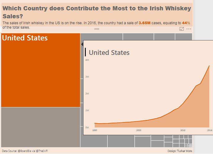 Which Country does Contribute the Most to the Irish Whiskey Sales?