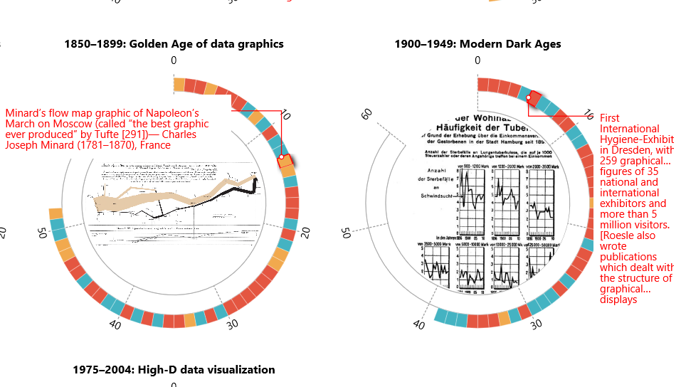 Data Visualization Historical Highlights