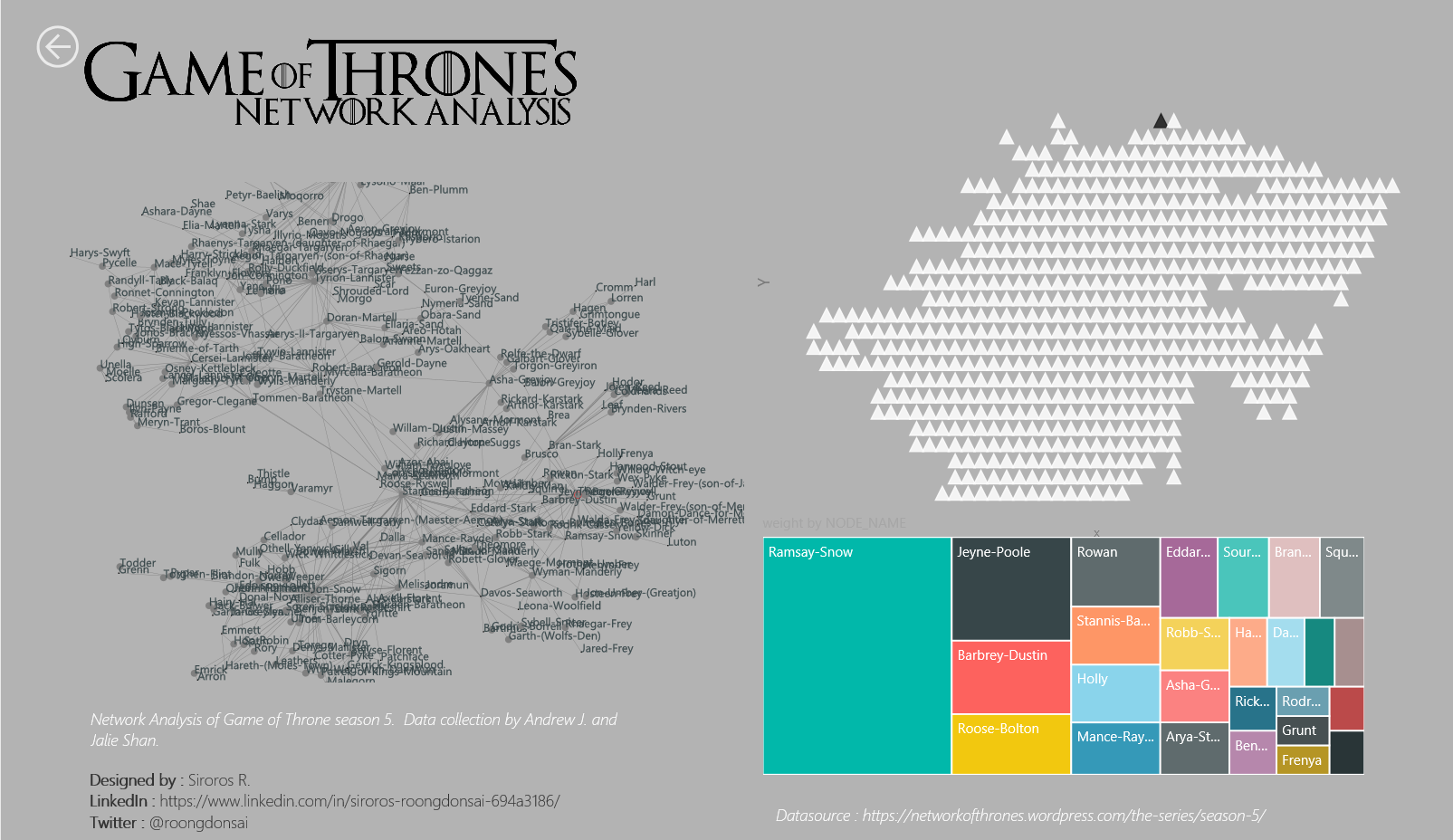 Game of Throne Network Analysis