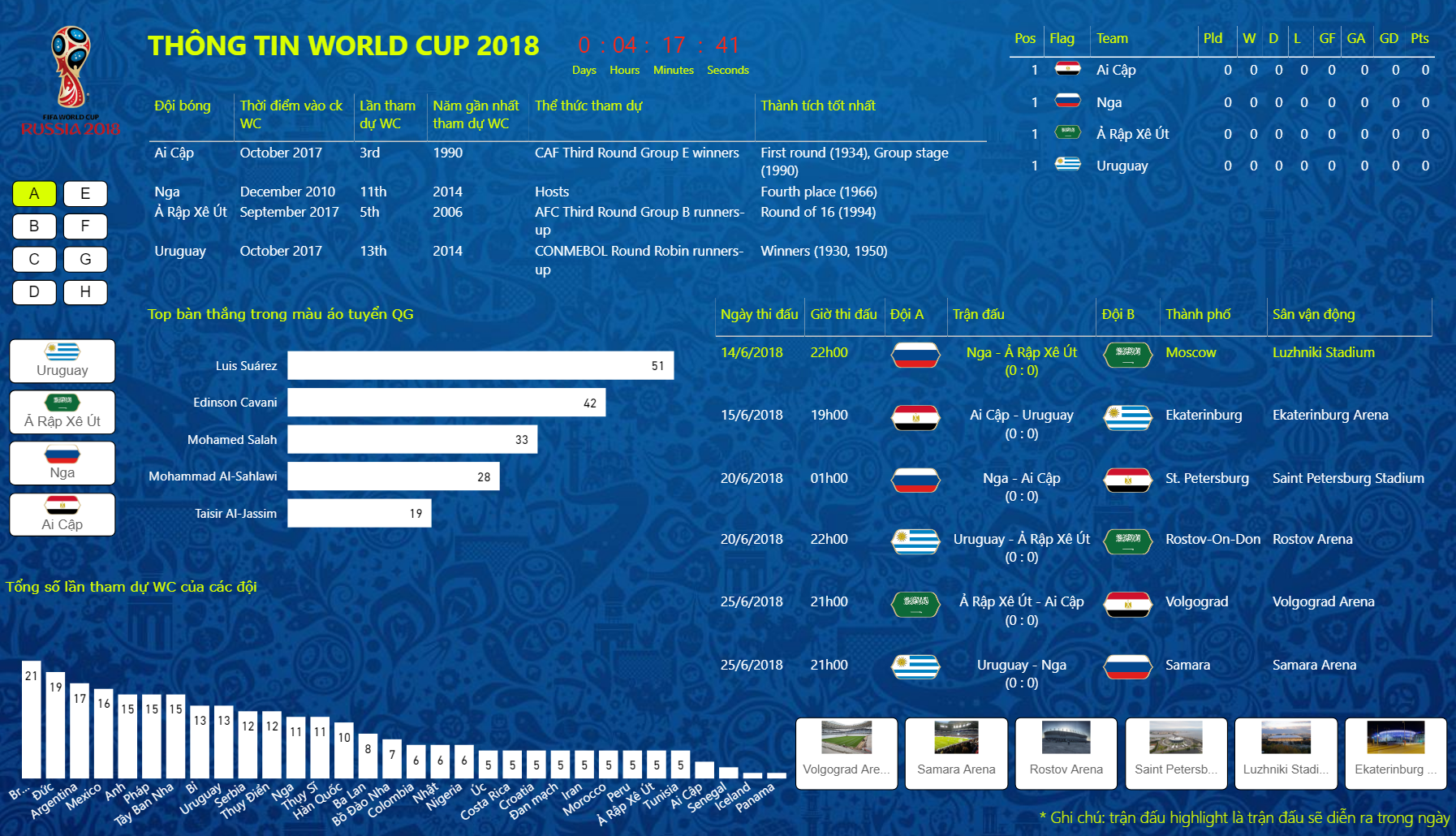 FIFA World Cup 2018 Statistics by Datatyk