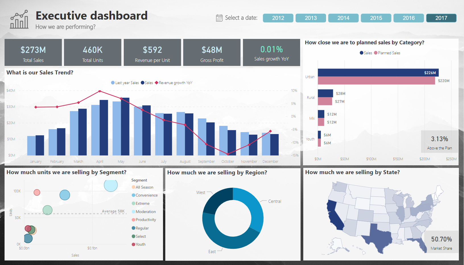 Executive dashboard - Microsoft Power BI Community