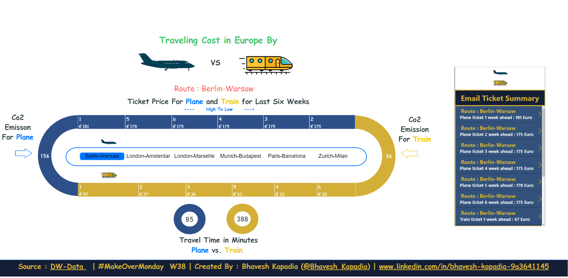 Traveling Cost By Plane Vs. Train In Europe and Email Ticket Summary From The Dashboard